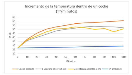 Incremento Temperatura Dentro Coche