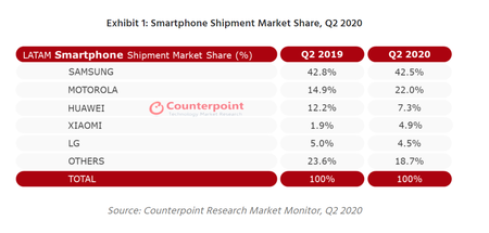 2020 08 31 14 47 17 Latam Smartphone Shipments Fall 36 Yoy In Q2 2020 On Covid 19 Counterpoint Re