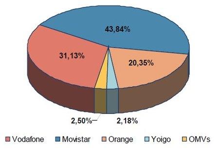 52,04 millones de móviles en España