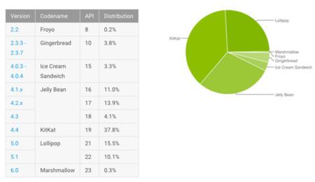 Tasa de adopción de las versiones de Android en 2015