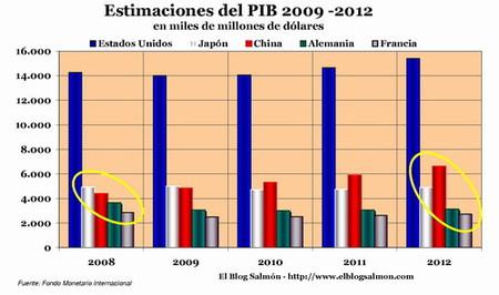 Las nuevas proyecciones del FMI