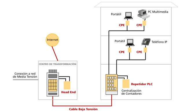 Instalación de PLC