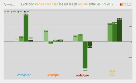 Evolucion Banda Ancha Fija Los Meses De Agosto Entre 2016 Y 2019