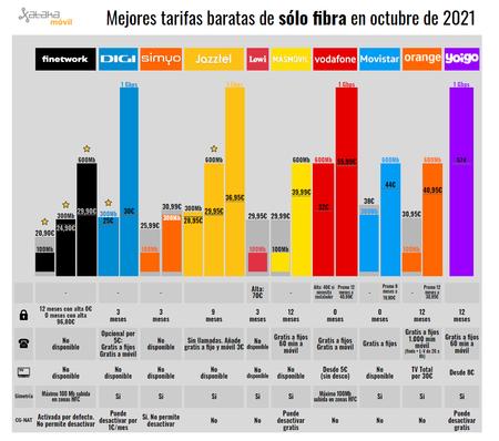 Mejores Tarifas Baratas De Solo Fibra En Octubre De 2021