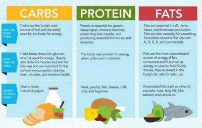 Una completa guía para conocer las calorías (infografía)
