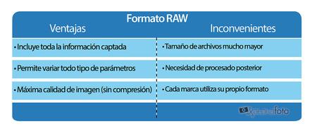 Ventajas Formato Raw