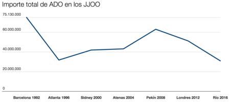 Grafico Ado Importe