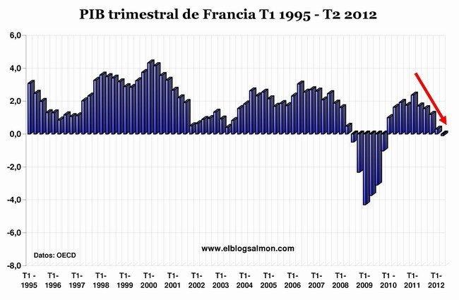 PIB trimestral Francia 1995 - 2012