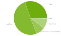 Android 4.4 (KitKat) ya es la versión más usada con el 30,2%