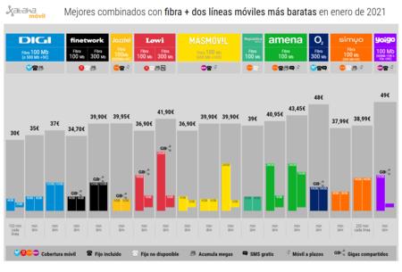 Mejores Combinados Con Fibra Dos Lineas Moviles Mas Baratas En Enero De 2021