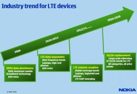 Nokia presenta su primer módem LTE