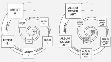 Apple patenta Spiral, una nueva visualización de contenido para iTunes