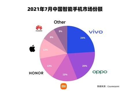 Counterpoint Reporte Julio 2021 Vivo Numero Uno China