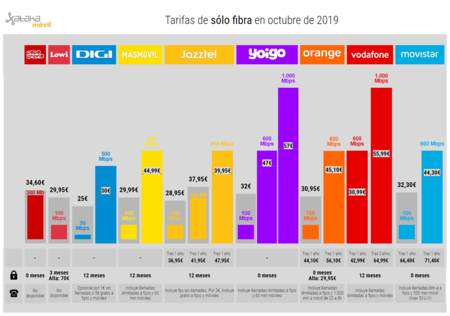 Tarifas De Solo Fibra En Octubre De 2019
