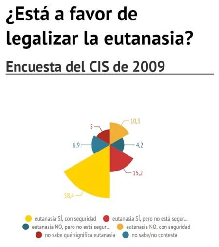 Eutanasiacis