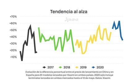 Tendencia Xiaomi 2020
