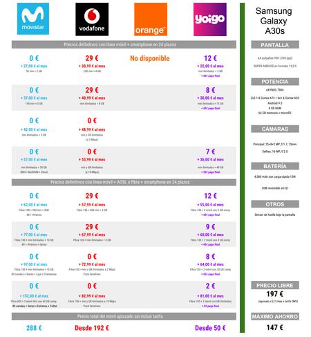 Comparativa Precios A Plazos Del Samsung Galaxy A30s Con Movistar Vodafone Orange Y Yoigo En Navidad