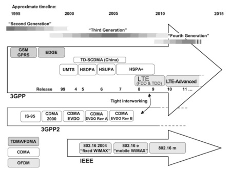 Evolución de las tecnologías de comunicaciones móviles
