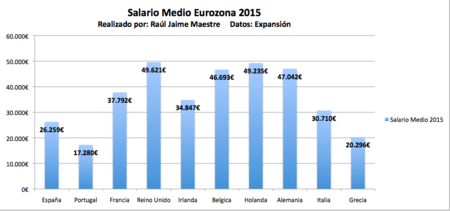 Salario Medio 2015