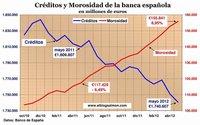 España se aproxima a superar el récord de morosidad que data de 1994