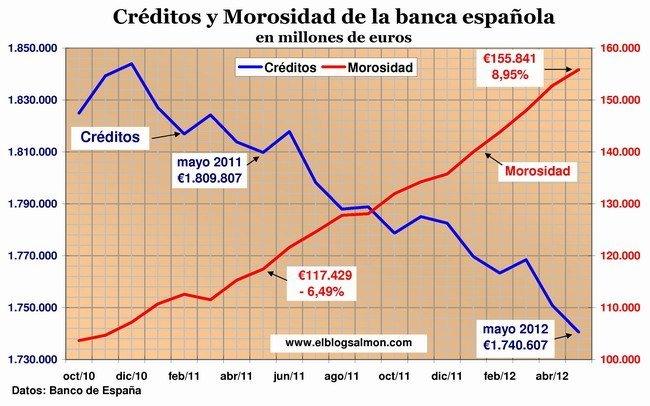 Créditos y Morosidad Banca Española a mayo 2012