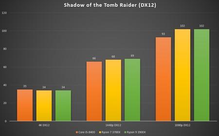 Shadow Tomb Raider 2