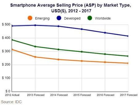 Precio medio smartphones
