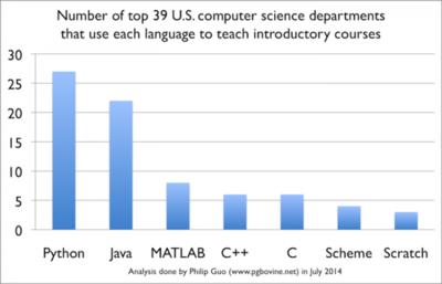 Python es ya el lenguaje de introducción más popular en las universidades norteamericanas
