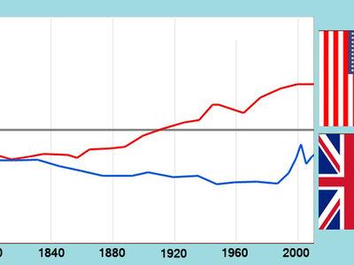 La americanización del inglés es real: lo confirman Twitter y Google Books