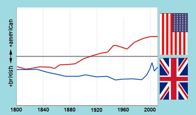 Datos De Twitter Y Google Books Confirman La Americanizacion Del Ingles Image 380