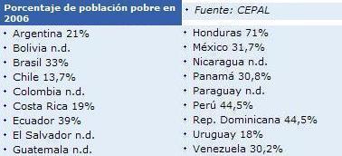 Menos pobres en Latinoamérica