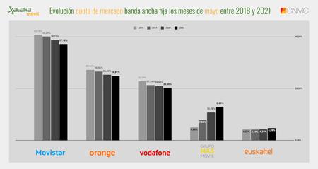 Evolucion Cuota De Mercado Banda Ancha Fija Los Meses De Mayo Entre 2018 Y 2021