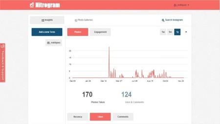 Nitrogram, el medidor analítico  para el Instagram de tu empresa