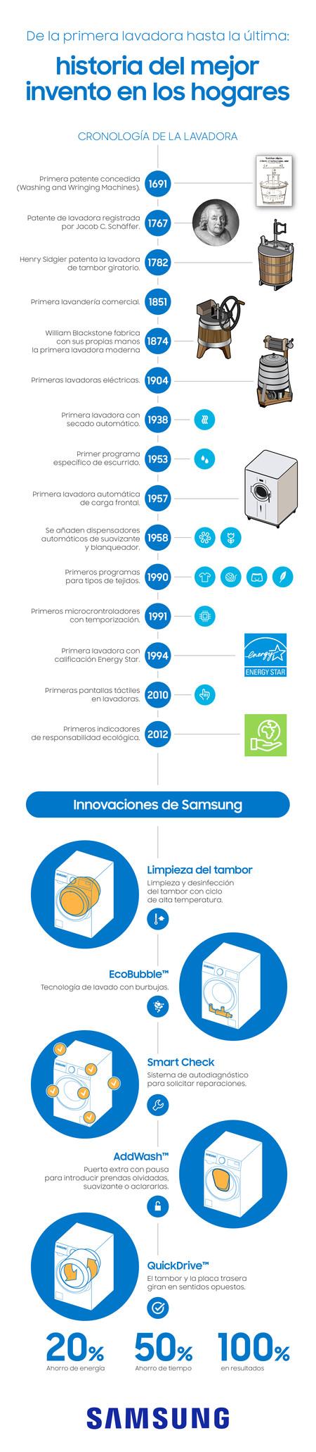 Samsunglavadorashistoria