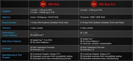 wd-red-pro-especificaciones.jpg