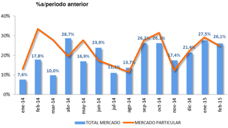 Ventas de coches: febrero consolida la tendencia alcista con un 26,1% de crecimiento