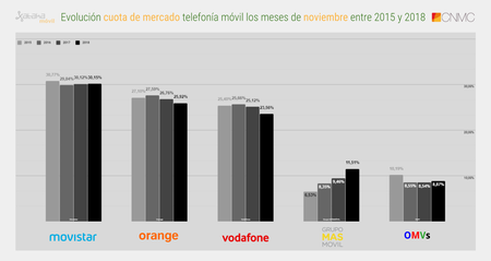 Evolucion Cuota De Mercado Telefonia Movil Los Meses De Noviembre Entre 2015 Y 2018