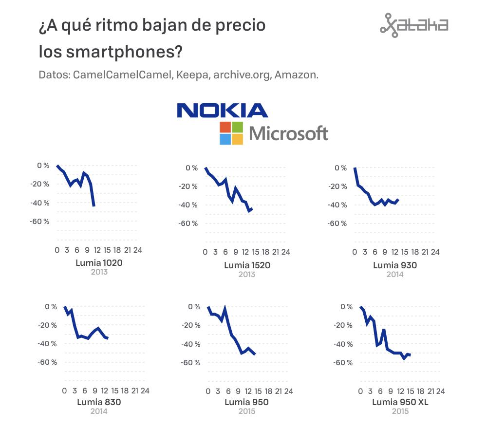 Precios De Moviles 08 Nokia