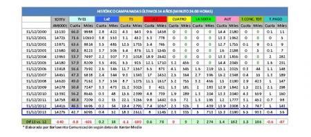 La audiencia de las Campanadas 2013: La 1 gana, pero pierde fuelle