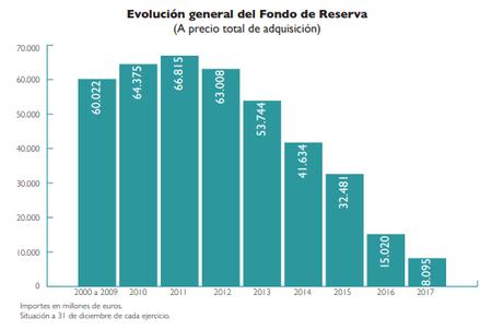 Fondo Reserva