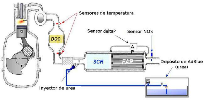 Sistema SCR