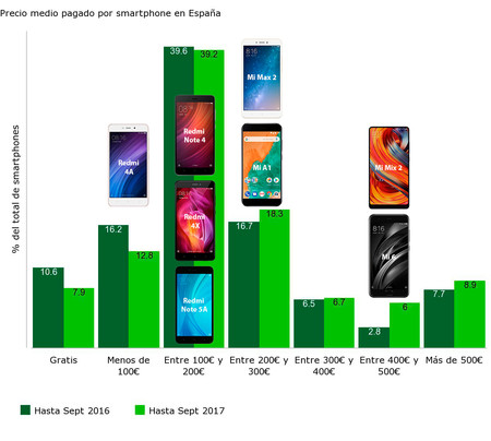 Xiaomi Precios España