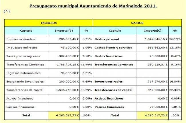 Presupuesto Marinaleda