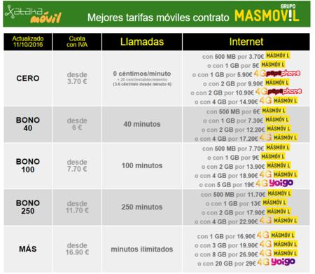 Tarifas Grupo Masmovil Octubre 2016