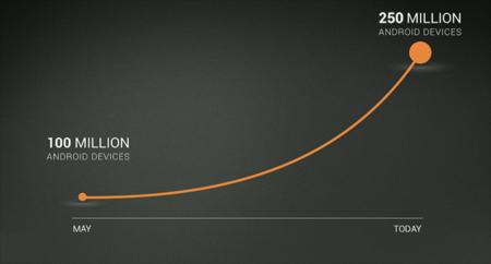 Ya hay más de 250 millones de dispositivos Android activos y se superan los 11.000 millones de descargas