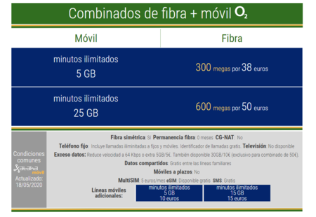 Nuevas Tarifas Combinadas De Fibra Y Movil O2 En Mayo De 2020