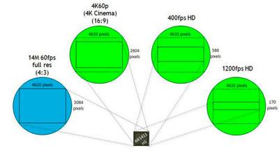 Aptina fabrica un sensor capaz de grabar en 4K a 60fps, ¿entrará Nikon en el mercado del cine?