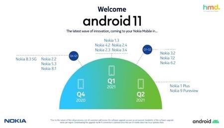 Smartphones Nokia Actualizacion Android 11 Fechas Mexico