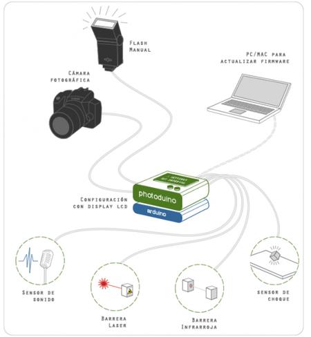 Photoduino, control automático de disparo en Canon EOS