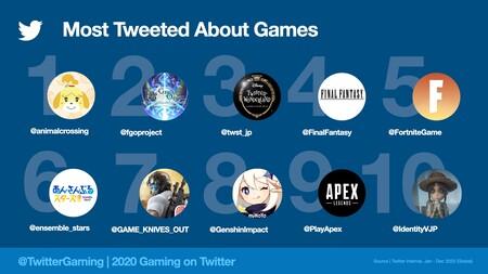 Mosttweetedgames2020 Jpeg Img Fullhd Medium